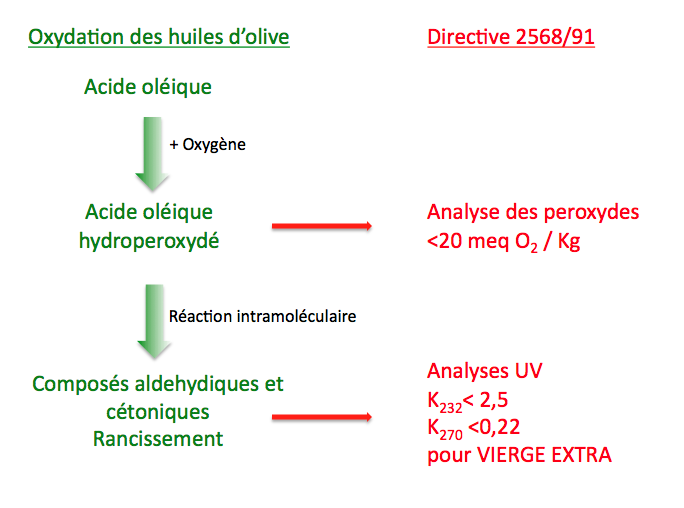 Analyses des huiles d'olives